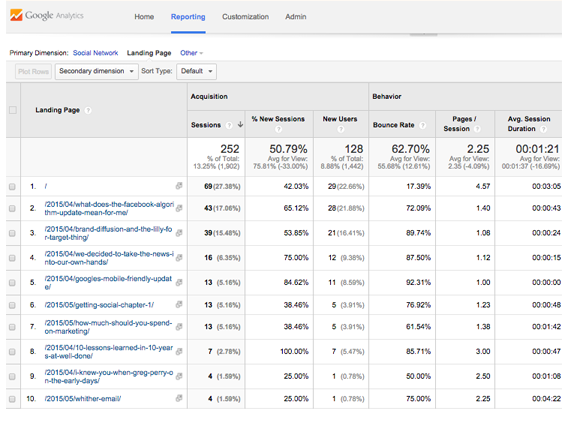 Google Analytics Landing Page Reporting for Custom Campaigns