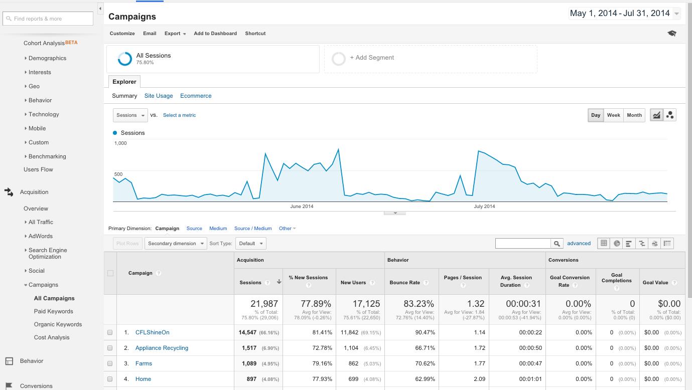 Google Analytics Custom URL Reporting Acquisition