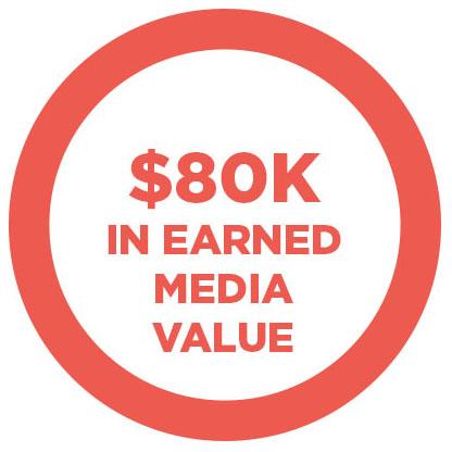 $80K earned in media value