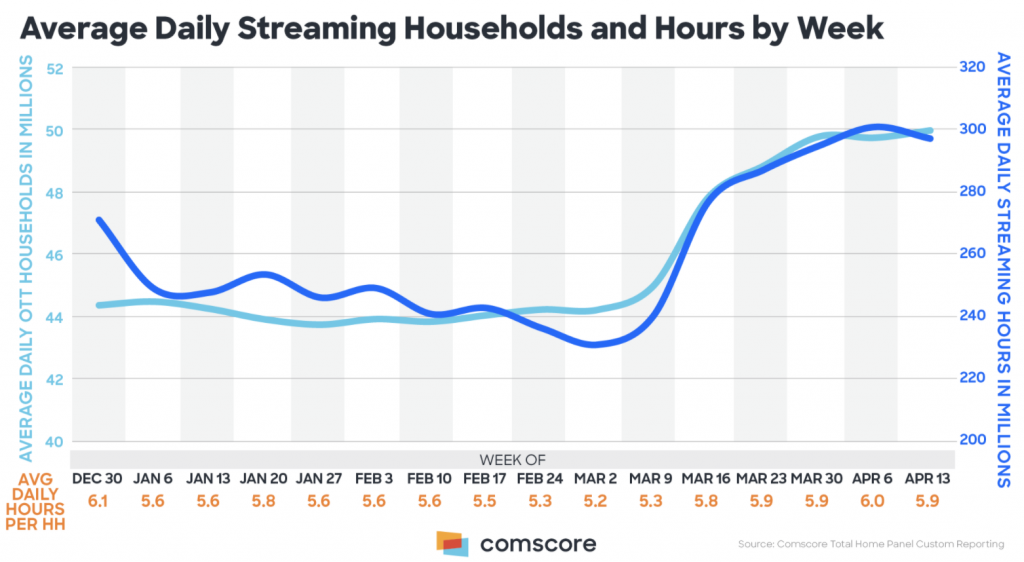 Household streaming growth chart